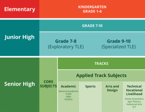 senior high track subjects