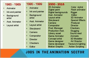 Jobs in the anim sector